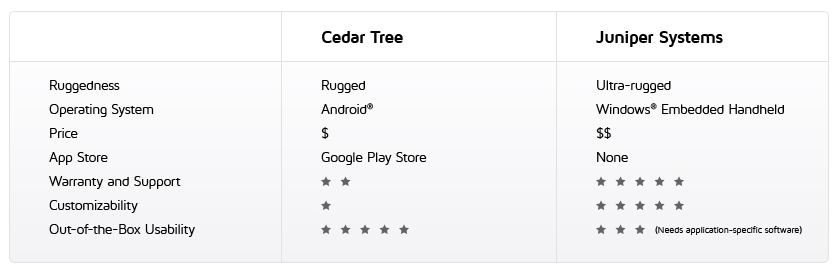 Cedar Tree vs Juniper Systems table