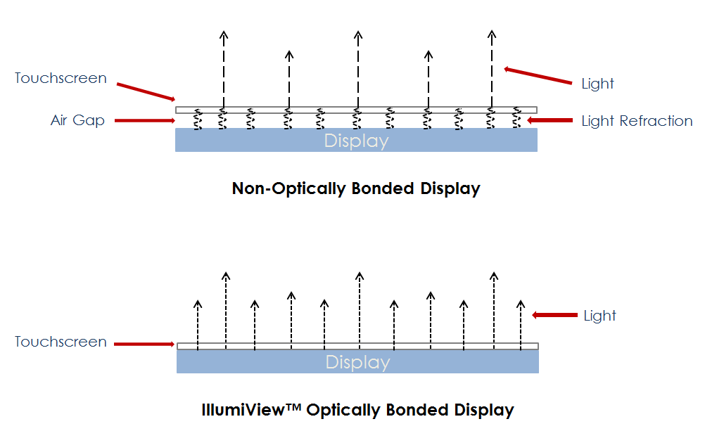 Optically bonded display vs non-optically bonded display