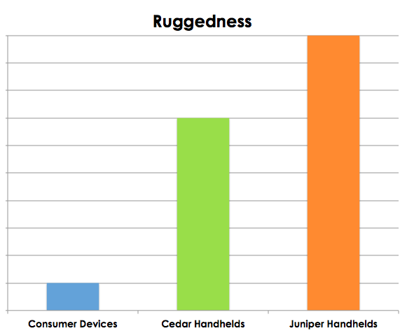 Consumer vs Cedar vs Juniper Ruggedness Comparison