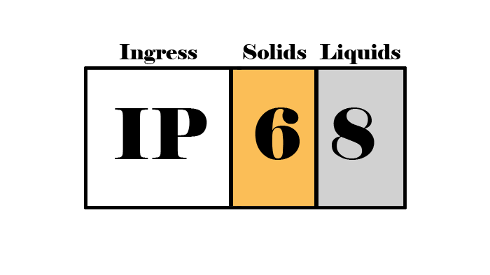 IP rating diagram