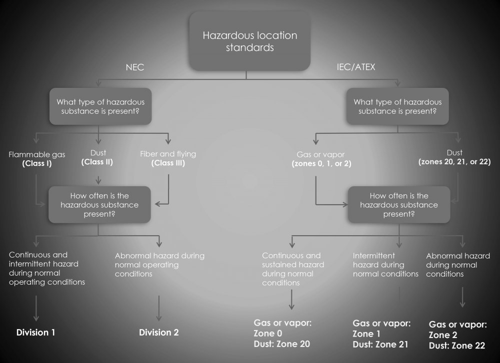 hazloc area classification diagram