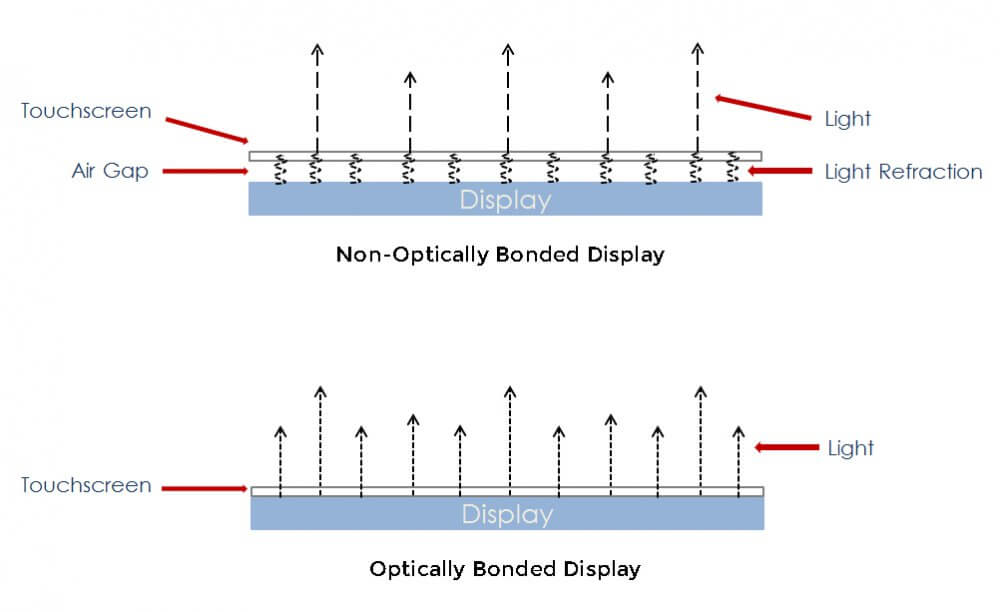 This image shows the reflective difference between an non-optically bonded and an optically bonded display.