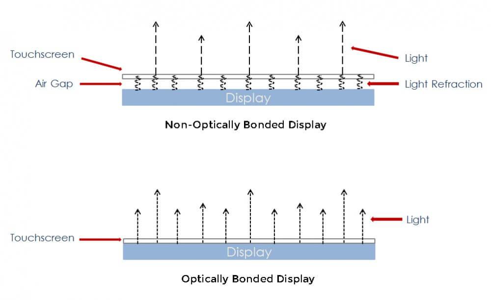 Optically bonded display example